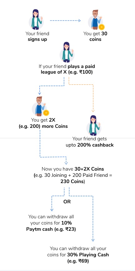 fanmojo refer and earn working method